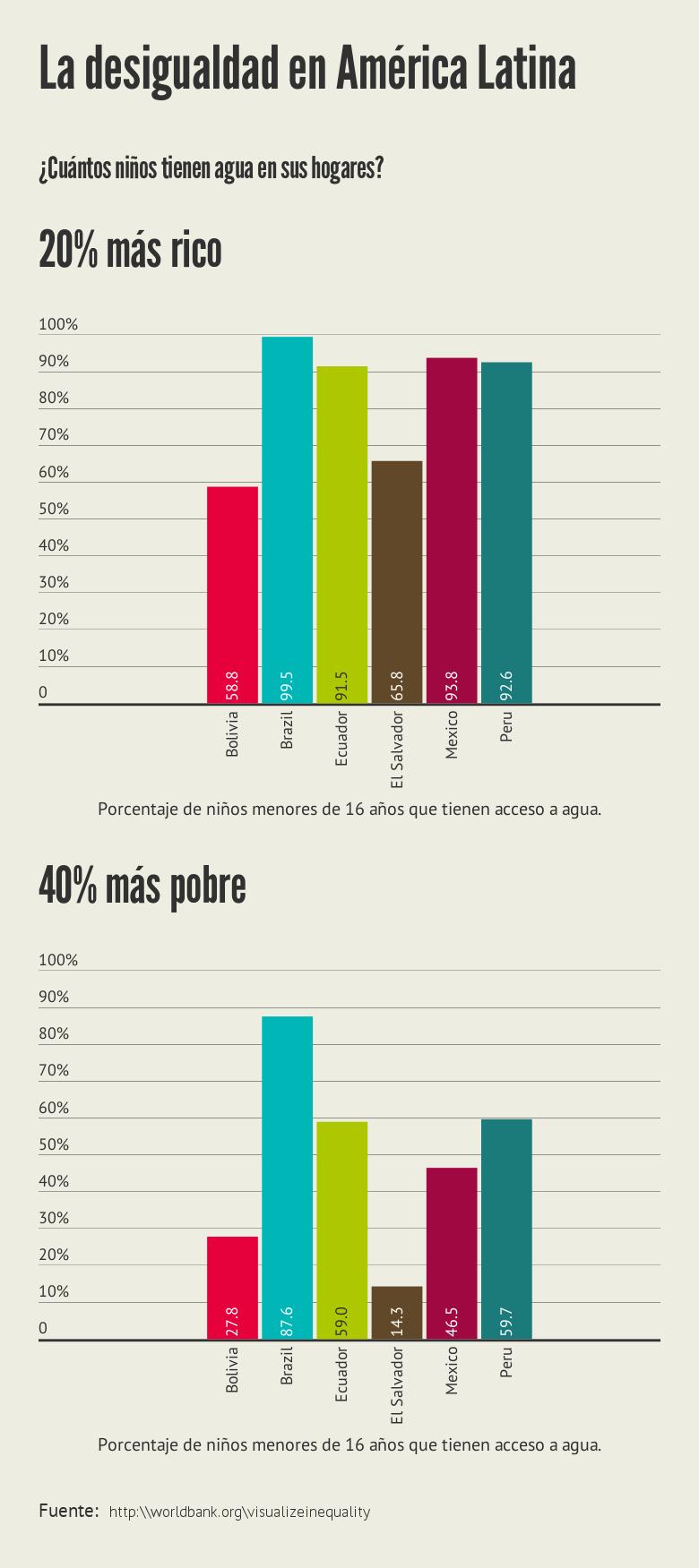 Las Diferencias Entre Ricos Y Pobres No Son Solo De Dinero