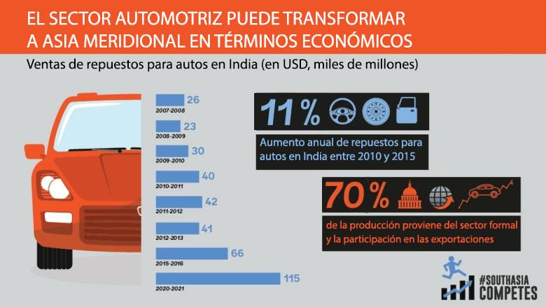 Industria automotriz a nivel mundial 2018