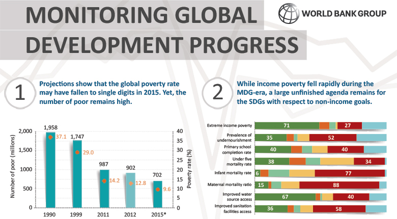 Monitoring Global Development Progress