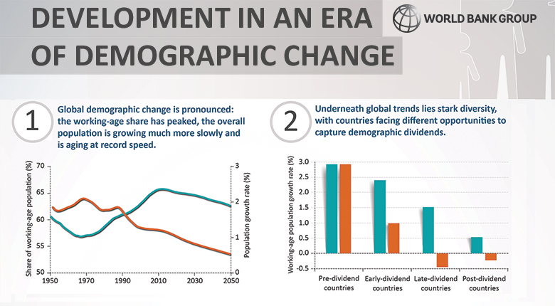 Development in an Era of Demographic Change